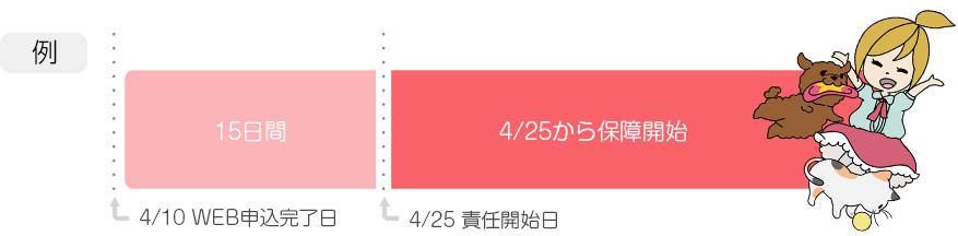 4/10 WEB申込完了日 4/25 責任開始日