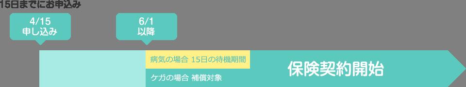 4/15 お申込み 6/1 保険契約開始(病気の場合 15日の待機期間)
