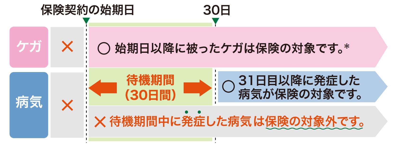 ケガ:始期日以降に被ったケガは保険の対象です。 病気:待機期間(30日間)31日目以降に発症した病気が保険の対象です。
