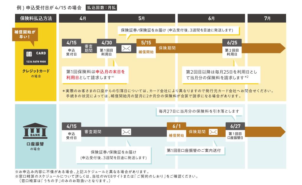 申し込み日が4/15 クレジットカードの場合と口座振替の場合のスケジュールについて